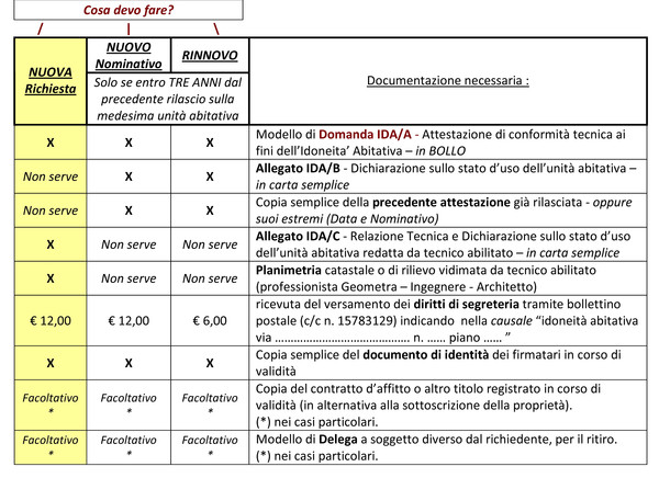 Comune di Cuneo - Portale Istituzionale - Idoneità Abitativa
